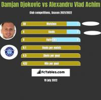 Damjan Djokovic vs Alexandru Vlad Achim h2h player stats