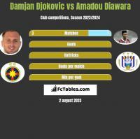 Damjan Djokovic vs Amadou Diawara h2h player stats