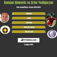 Damjan Djokovic vs Artur Yedigaryan h2h player stats