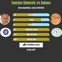 Damjan Djokovic vs Baiano h2h player stats