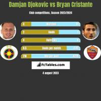 Damjan Djokovic vs Bryan Cristante h2h player stats