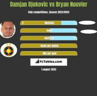 Damjan Djokovic vs Bryan Nouvier h2h player stats