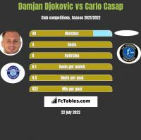 Damjan Djokovic vs Carlo Casap h2h player stats