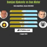 Damjan Djokovic vs Dan Nistor h2h player stats