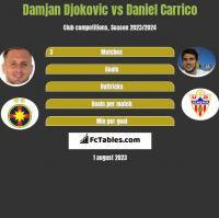 Damjan Djokovic vs Daniel Carrico h2h player stats