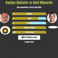 Damjan Djokovic vs Deni Milosevic h2h player stats
