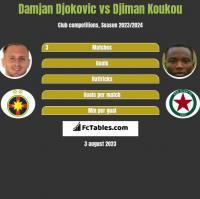 Damjan Djokovic vs Djiman Koukou h2h player stats