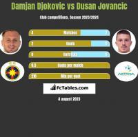 Damjan Djokovic vs Dusan Jovancic h2h player stats