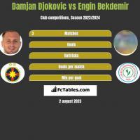 Damjan Djokovic vs Engin Bekdemir h2h player stats