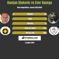 Damjan Djokovic vs Ever Banega h2h player stats