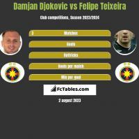 Damjan Djokovic vs Felipe Teixeira h2h player stats