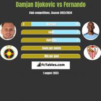 Damjan Djokovic vs Fernando h2h player stats
