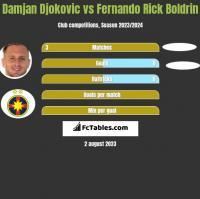 Damjan Djokovic vs Fernando Rick Boldrin h2h player stats