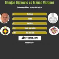 Damjan Djokovic vs Franco Vazquez h2h player stats