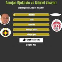 Damjan Djokovic vs Gabriel Vasvari h2h player stats