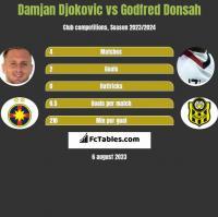 Damjan Djokovic vs Godfred Donsah h2h player stats