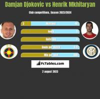Damjan Djokovic vs Henrik Mkhitaryan h2h player stats