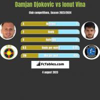 Damjan Djokovic vs Ionut Vina h2h player stats