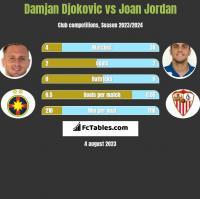 Damjan Djokovic vs Joan Jordan h2h player stats