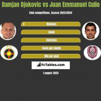 Damjan Djokovic vs Juan Emmanuel Culio h2h player stats