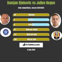 Damjan Djokovic vs Julien Begue h2h player stats