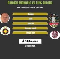 Damjan Djokovic vs Luis Aurelio h2h player stats