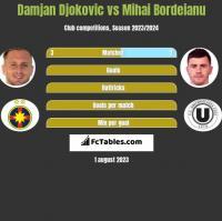 Damjan Djokovic vs Mihai Bordeianu h2h player stats