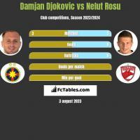 Damjan Djokovic vs Nelut Rosu h2h player stats