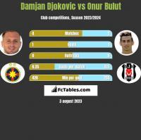 Damjan Djokovic vs Onur Bulut h2h player stats