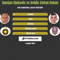 Damjan Djokovic vs Ovidiu Stefan Hoban h2h player stats