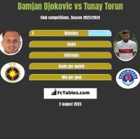 Damjan Djokovic vs Tunay Torun h2h player stats