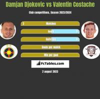 Damjan Djokovic vs Valentin Costache h2h player stats