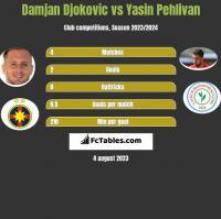 Damjan Djokovic vs Yasin Pehlivan h2h player stats
