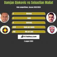 Damjan Djokovic vs Sebastian Mailat h2h player stats