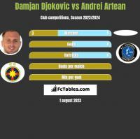 Damjan Djokovic vs Andrei Artean h2h player stats
