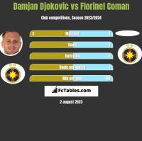 Damjan Djokovic vs Florinel Coman h2h player stats