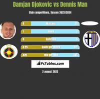 Damjan Djokovic vs Dennis Man h2h player stats
