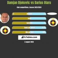 Damjan Djokovic vs Darius Olaru h2h player stats