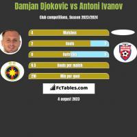 Damjan Djokovic vs Antoni Ivanov h2h player stats