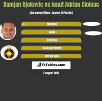 Damjan Djokovic vs Ionut Adrian Cioinac h2h player stats