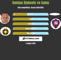 Damjan Djokovic vs Samu h2h player stats