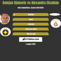 Damjan Djokovic vs Alexandru Cicaldau h2h player stats