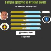 Damjan Djokovic vs Cristian Baluta h2h player stats