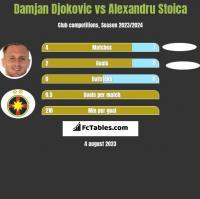 Damjan Djokovic vs Alexandru Stoica h2h player stats