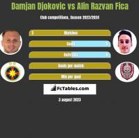 Damjan Djokovic vs Alin Razvan Fica h2h player stats