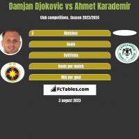 Damjan Djokovic vs Ahmet Karademir h2h player stats