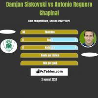 Damjan Siskovski vs Antonio Reguero Chapinal h2h player stats