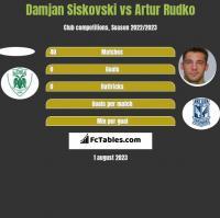 Damjan Siskovski vs Artur Rudko h2h player stats
