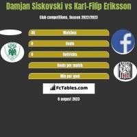Damjan Siskovski vs Karl-Filip Eriksson h2h player stats