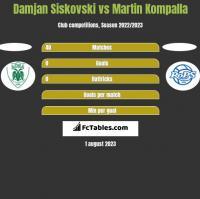 Damjan Siskovski vs Martin Kompalla h2h player stats